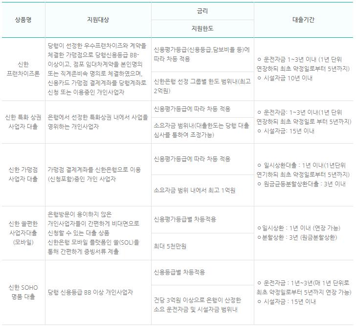 신한은행의 정부지원 개인사업자 대출 자격조건, 금리, 한도, 기간
