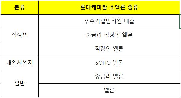 롯데캐피탈 소액론 종류